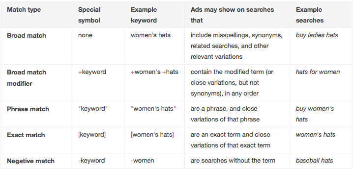 AdWords Keyword Match Types
