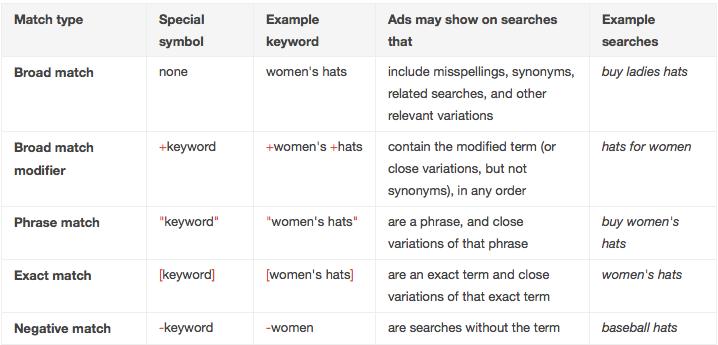 AdWords Keyword Match Types Explained